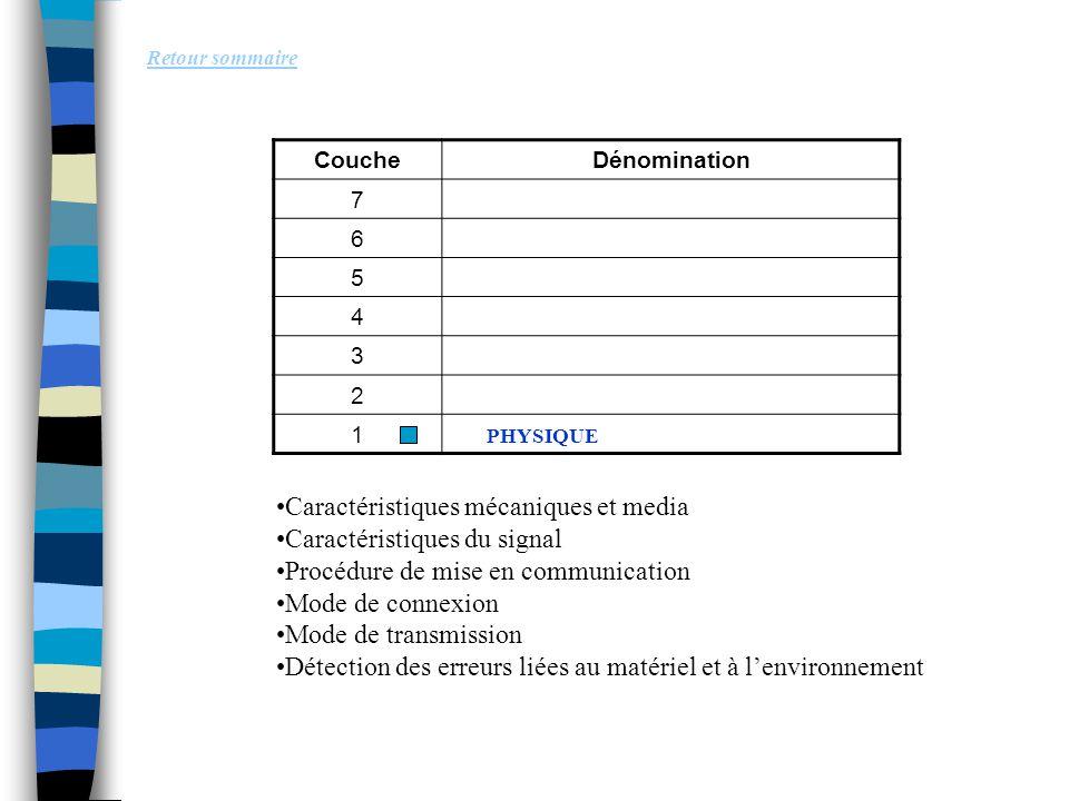 Caractéristiques mécaniques et media Caractéristiques du signal