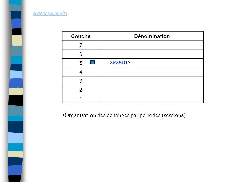 Organisation des échanges par périodes (sessions)