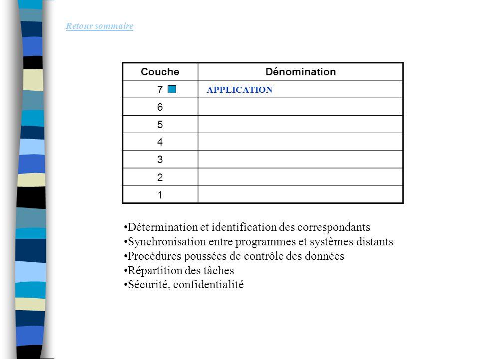 Détermination et identification des correspondants