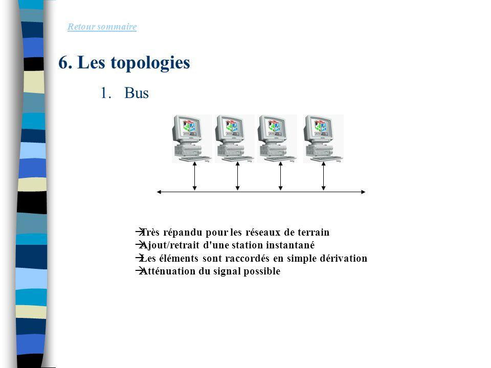 6. Les topologies Bus Très répandu pour les réseaux de terrain