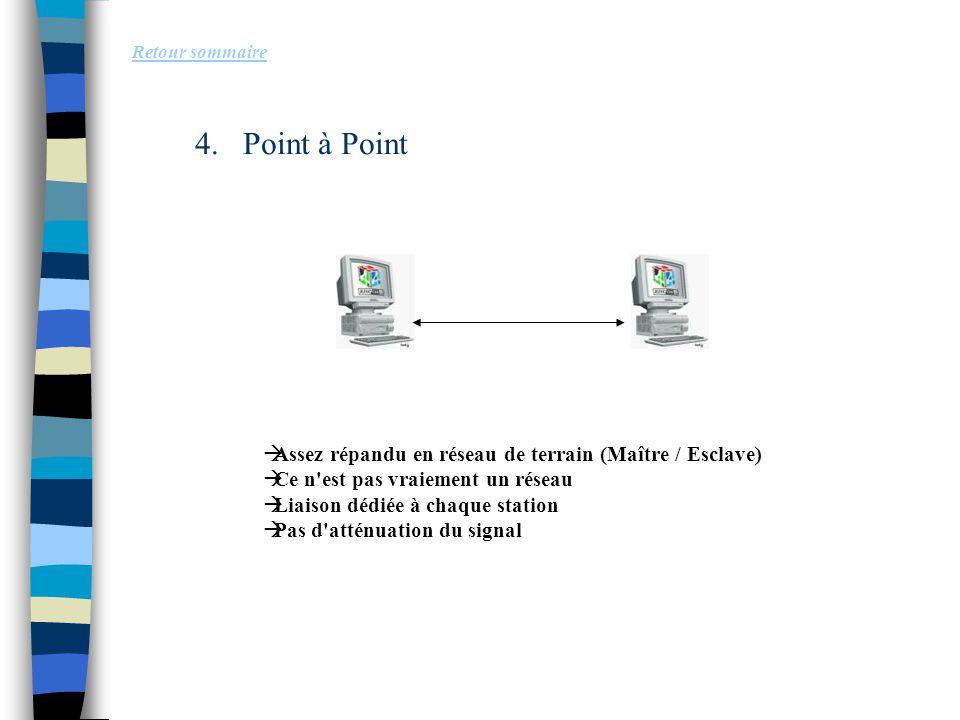 Point à Point Assez répandu en réseau de terrain (Maître / Esclave)