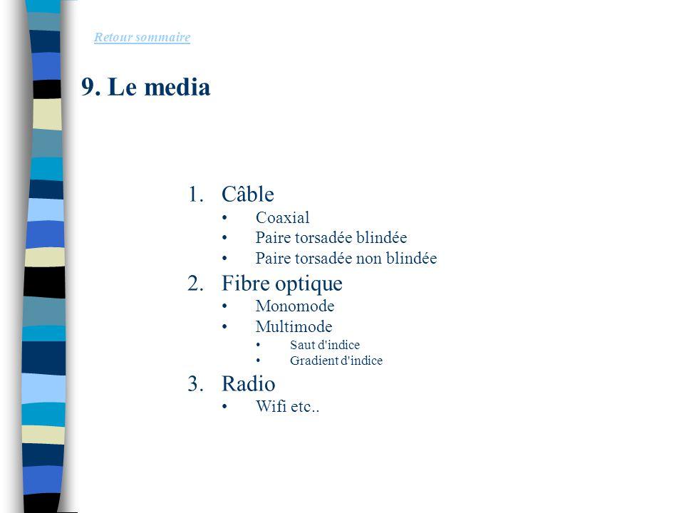 9. Le media Câble Fibre optique Radio Coaxial Paire torsadée blindée