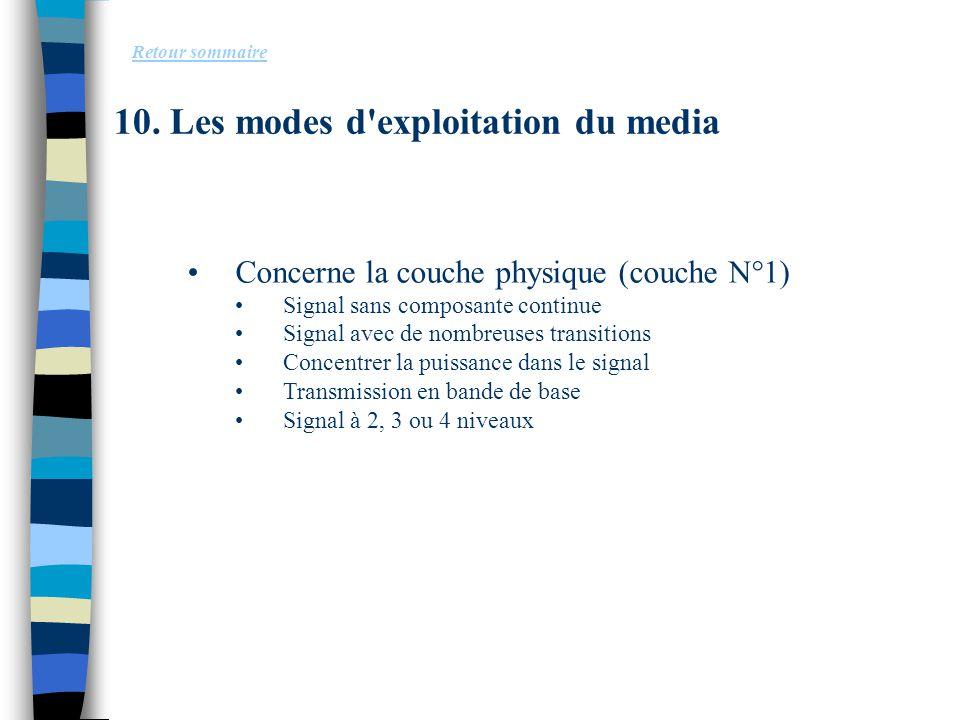 10. Les modes d exploitation du media