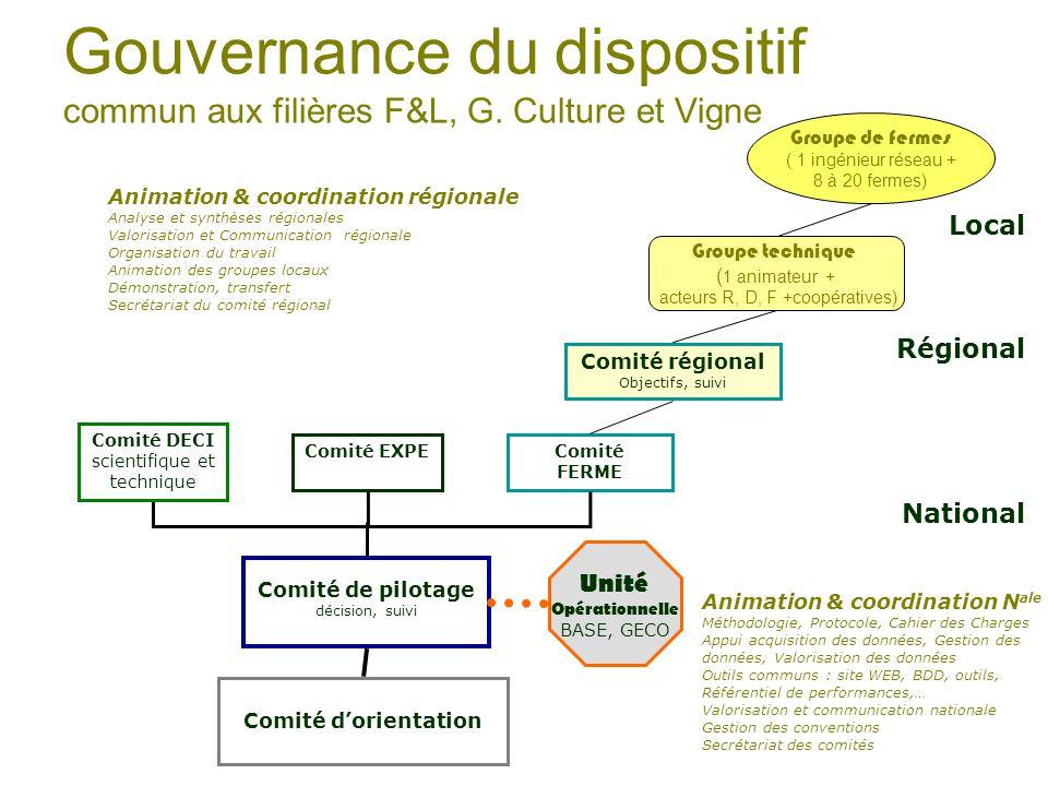 Gouvernance du dispositif commun aux filières F&L, G. Culture et Vigne