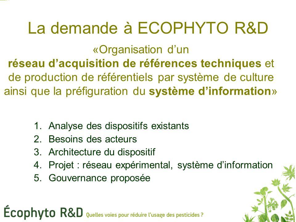 La demande à ECOPHYTO R&D