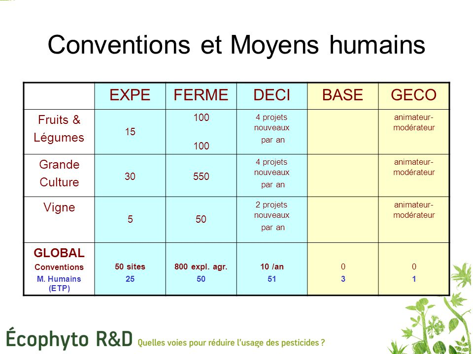 Conventions et Moyens humains
