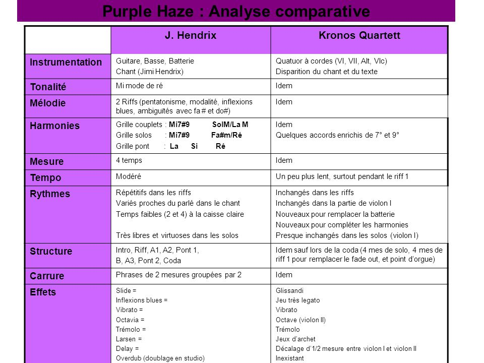 Purple Haze : Analyse comparative
