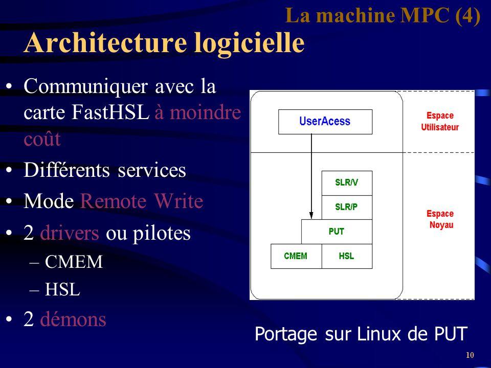 Architecture logicielle
