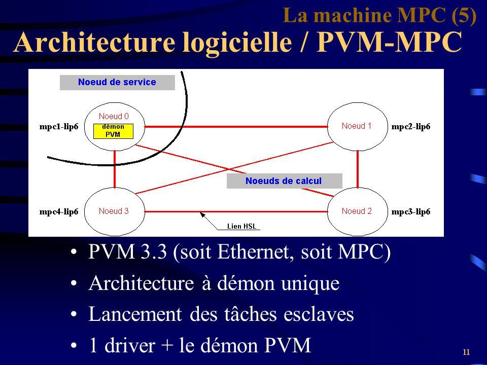Architecture logicielle / PVM-MPC