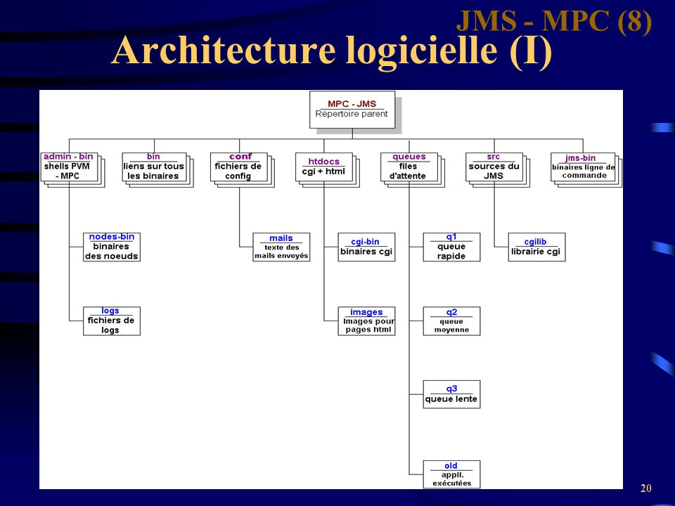 Architecture logicielle (I)
