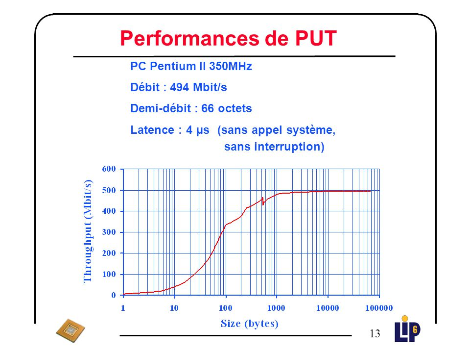Performances de PUT PC Pentium II 350MHz Débit : 494 Mbit/s