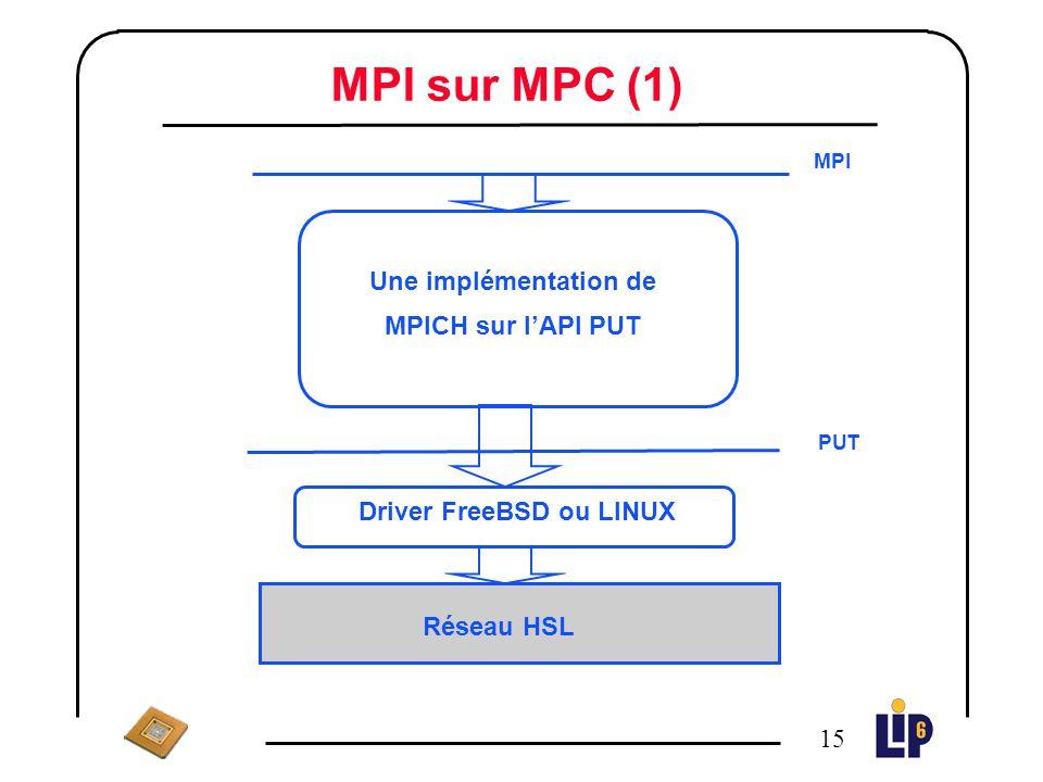 Une implémentation de MPICH sur l'API PUT