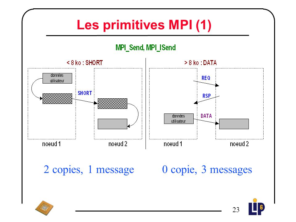 Les primitives MPI (1) 2 copies, 1 message 0 copie, 3 messages