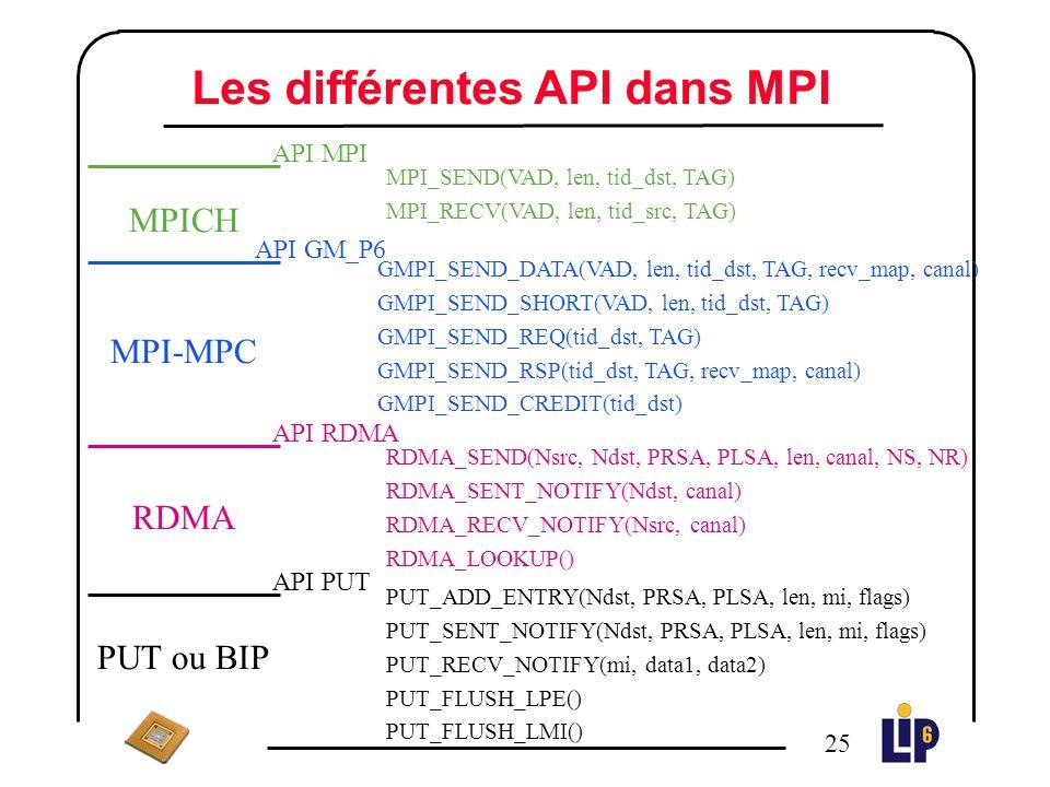 Les différentes API dans MPI