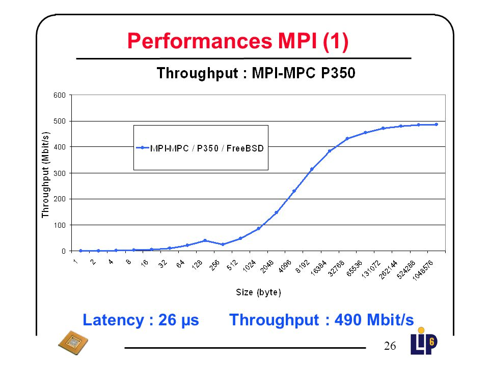 Latency : 26 µs Throughput : 490 Mbit/s