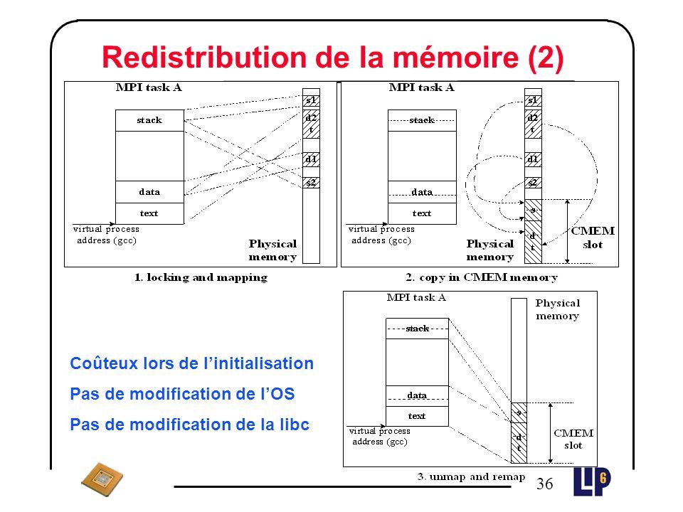 Redistribution de la mémoire (2)