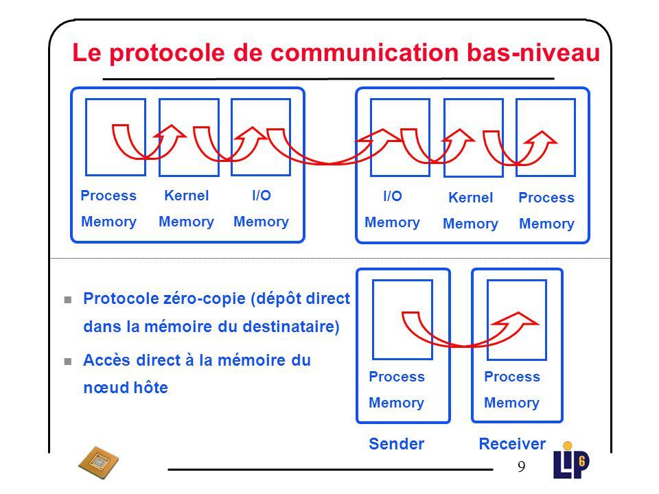Le protocole de communication bas-niveau