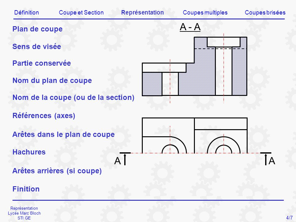 Représentation Lycée Marc Bloch STI GE