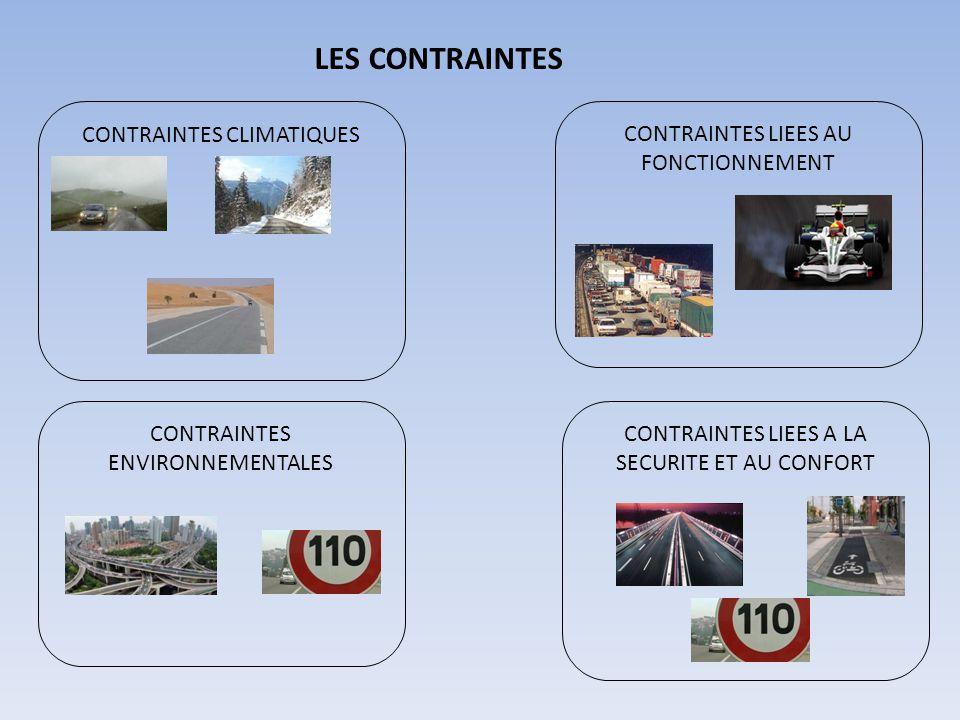 LES CONTRAINTES CONTRAINTES CLIMATIQUES