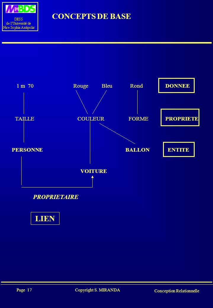 CONCEPTS DE BASE LIEN PROPRIETAIRE 1 m 70 Rouge Bleu Rond DONNEE