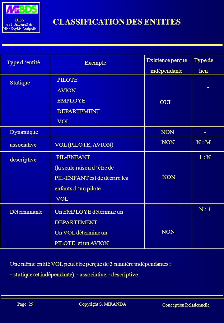 CLASSIFICATION DES ENTITES