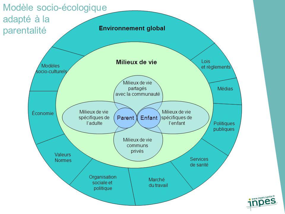 Modèle socio-écologique adapté à la parentalité