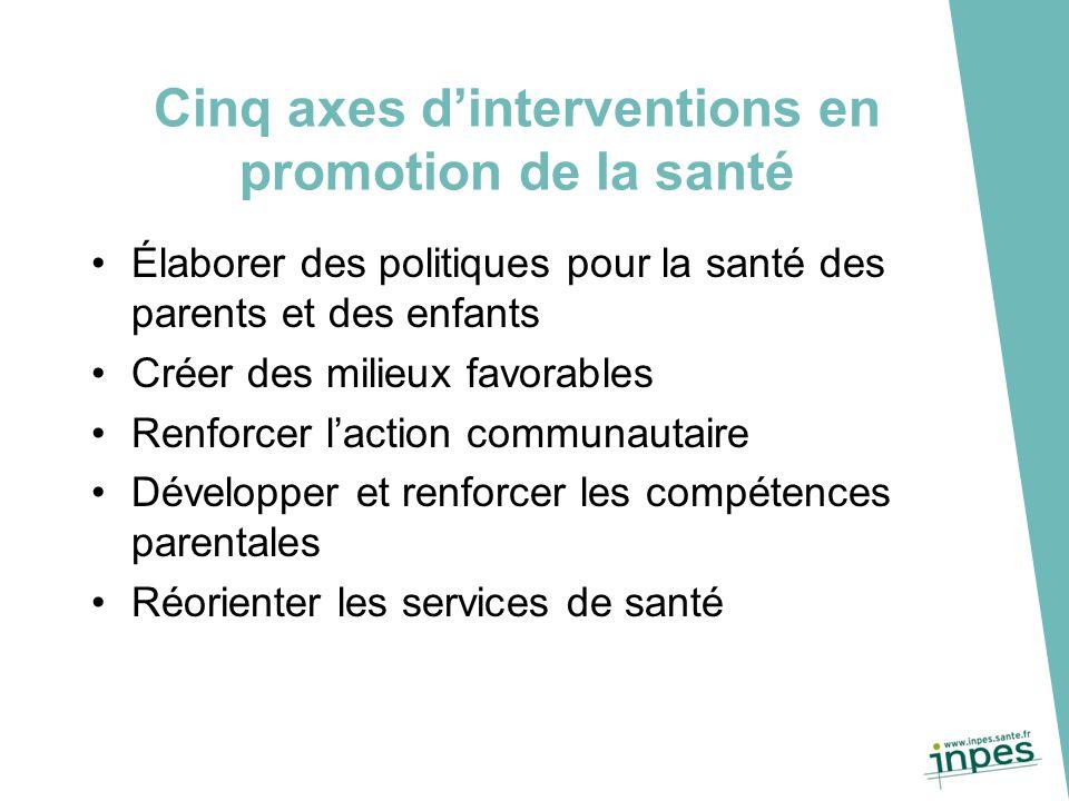 Cinq axes d'interventions en promotion de la santé