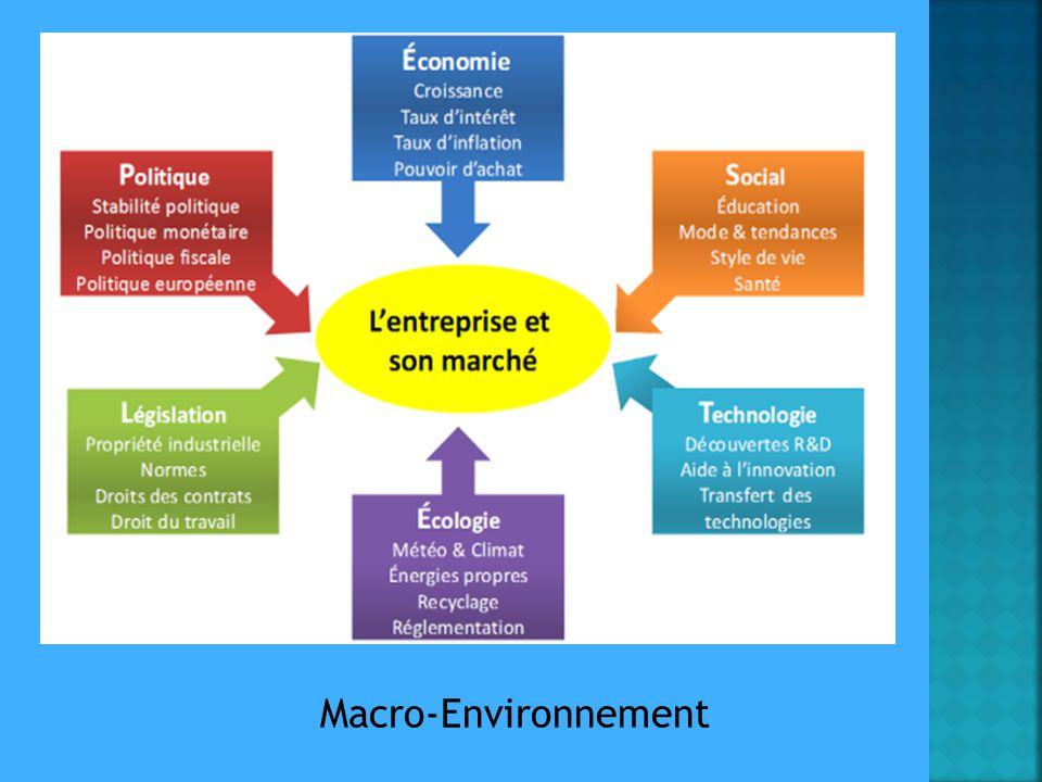 Macro-Environnement
