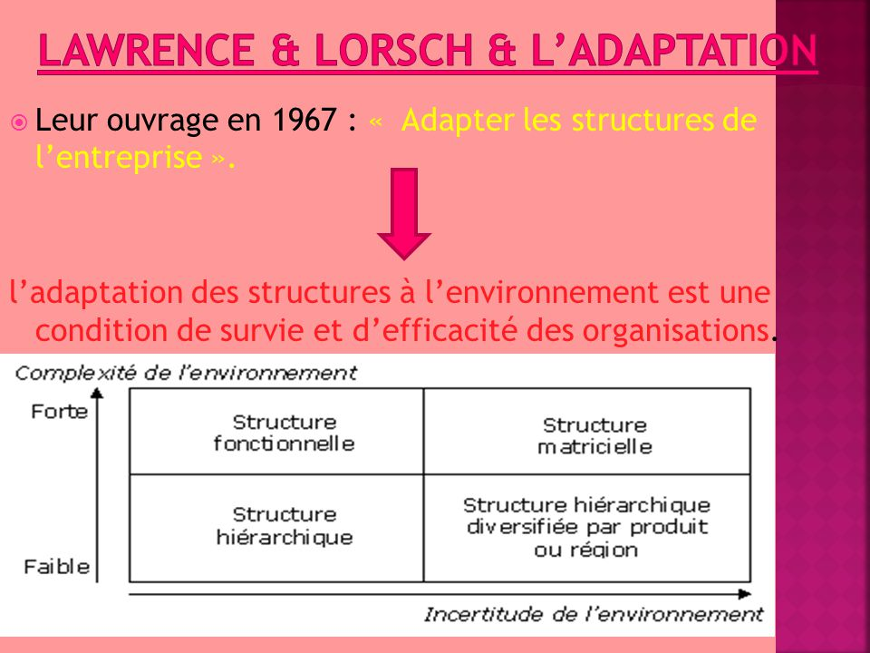 Lawrence & lorsch & l'adaptation