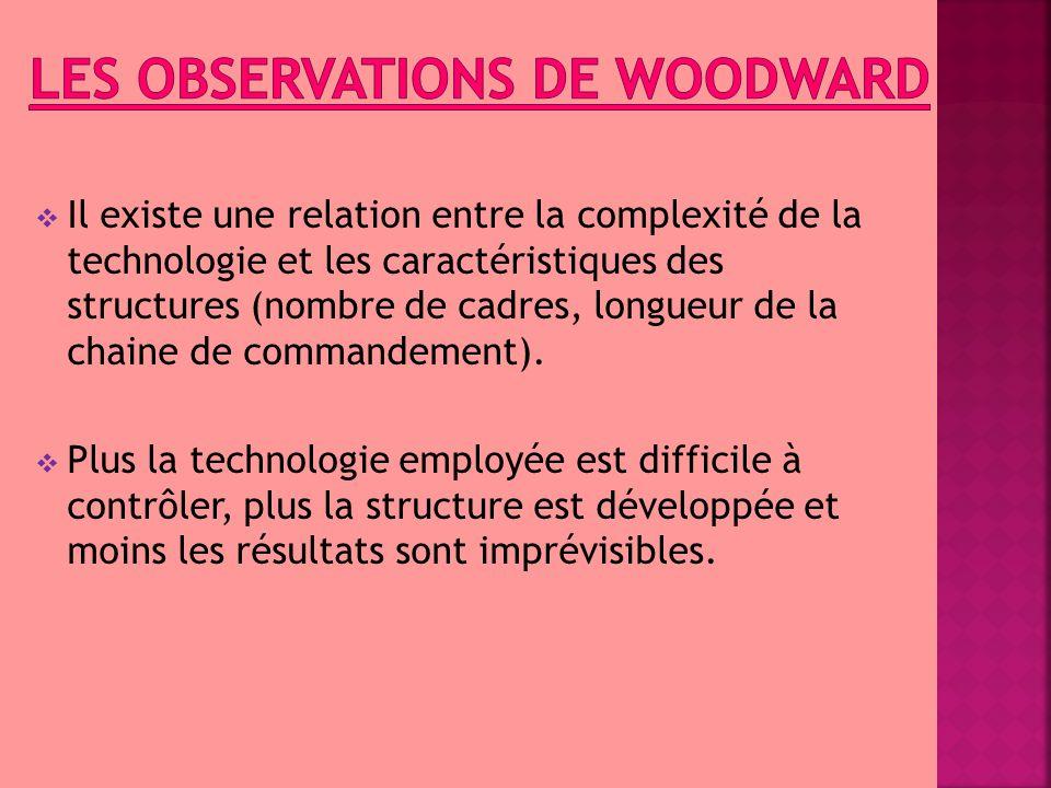 Les Observations de woodward
