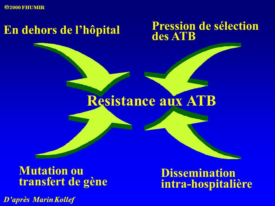 Resistance aux ATB En dehors de l'hôpital