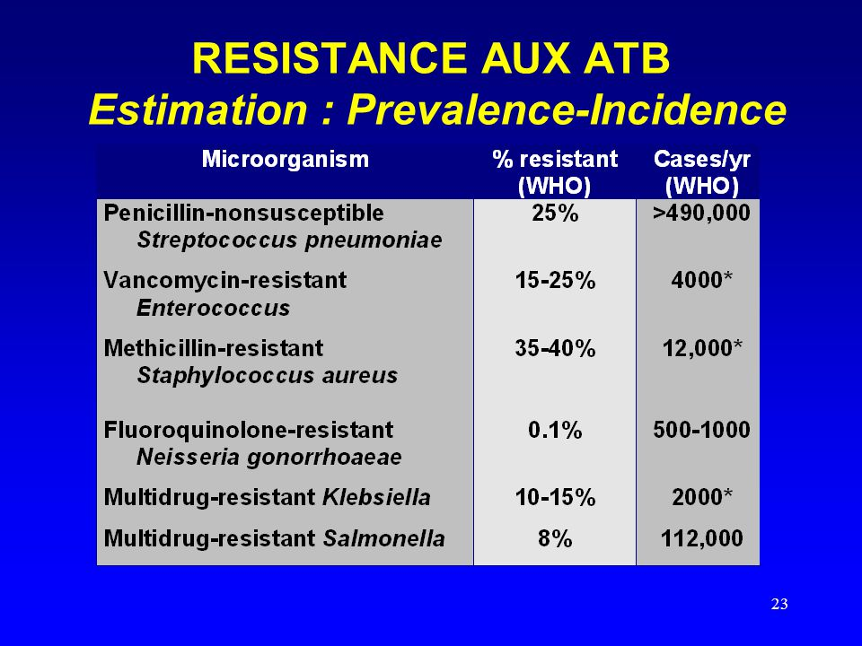 RESISTANCE AUX ATB Estimation : Prevalence-Incidence