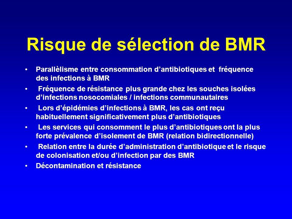 Risque de sélection de BMR