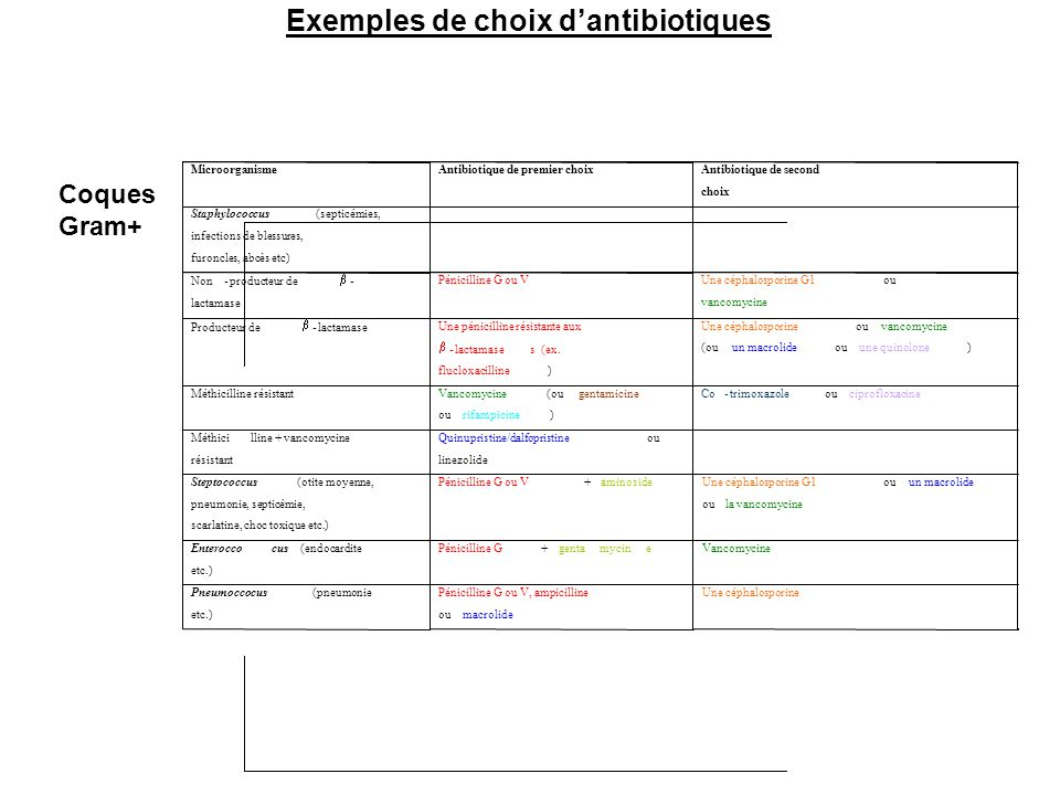 Exemples de choix d'antibiotiques