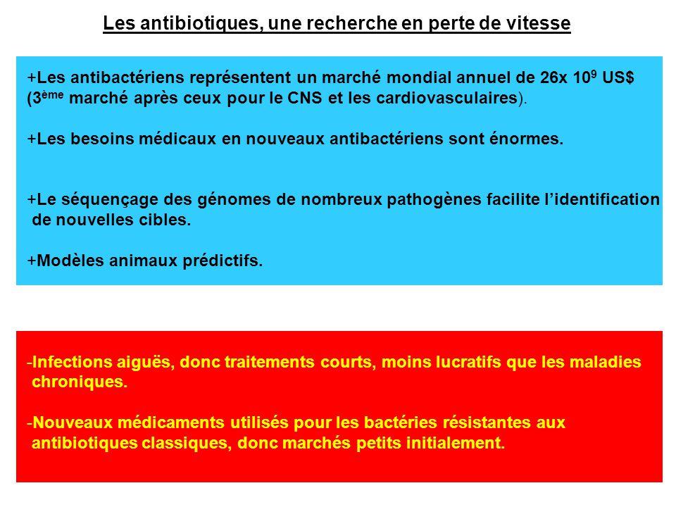 Les antibiotiques, une recherche en perte de vitesse