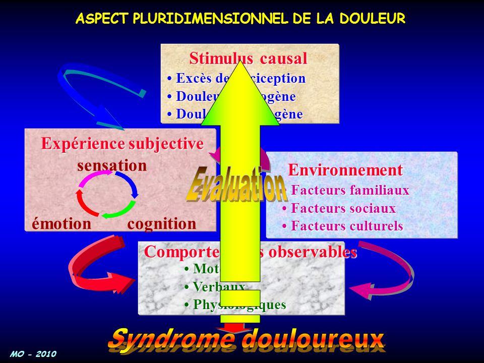 ASPECT PLURIDIMENSIONNEL DE LA DOULEUR