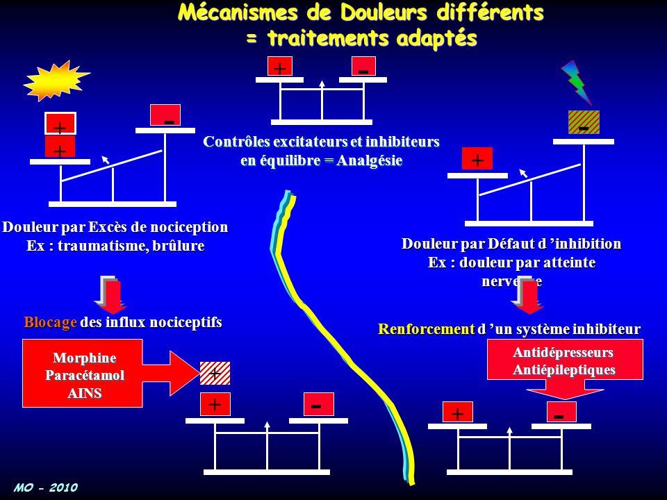 Mécanismes de Douleurs différents = traitements adaptés