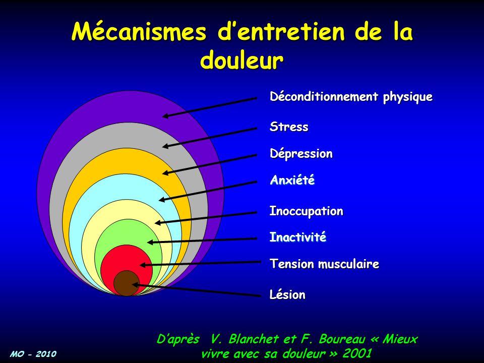 Mécanismes d'entretien de la douleur