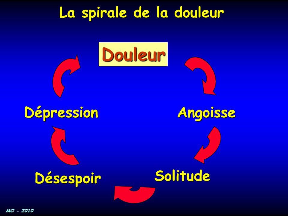 La spirale de la douleur