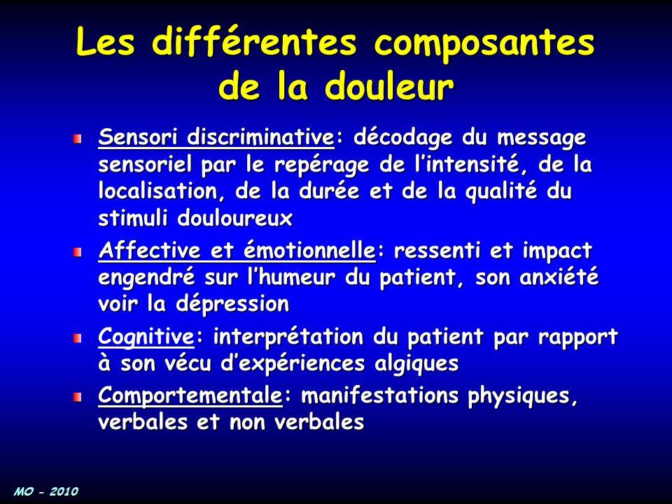 Les différentes composantes de la douleur
