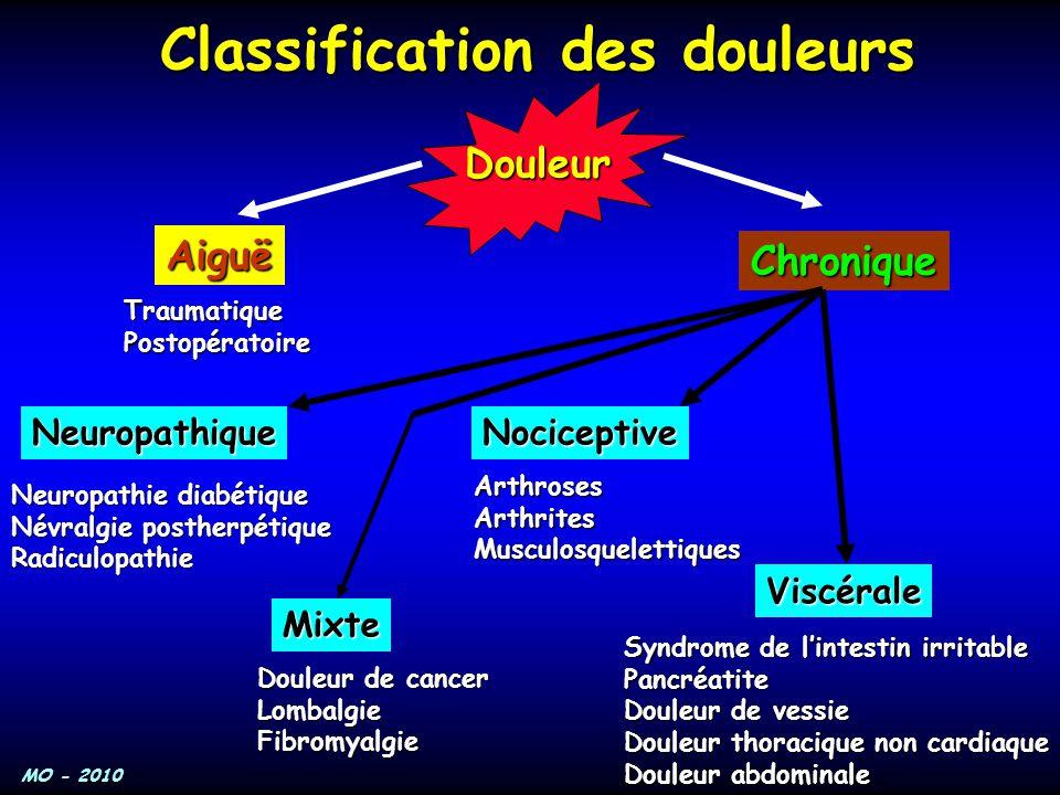Classification des douleurs