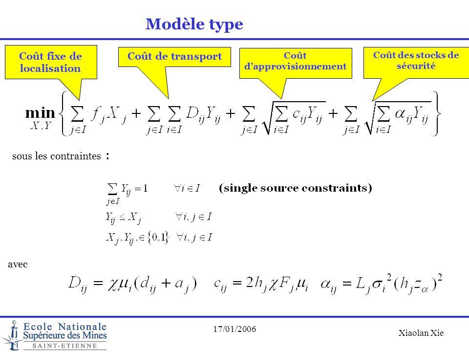 Modèle type Coût fixe de localisation Coût de transport