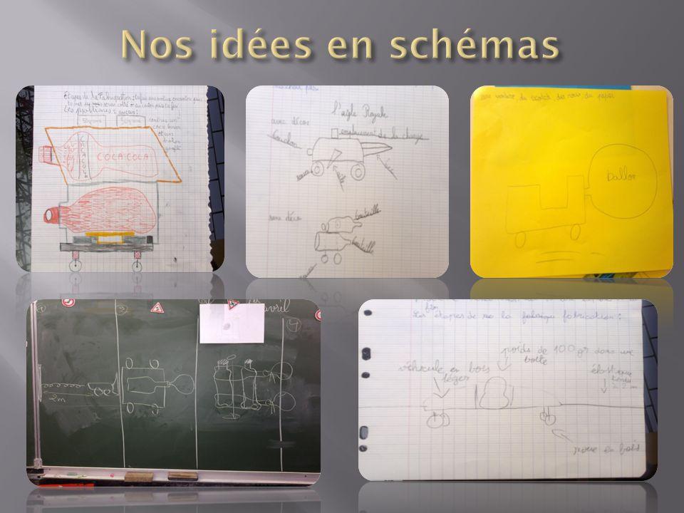 Nos idées en schémas