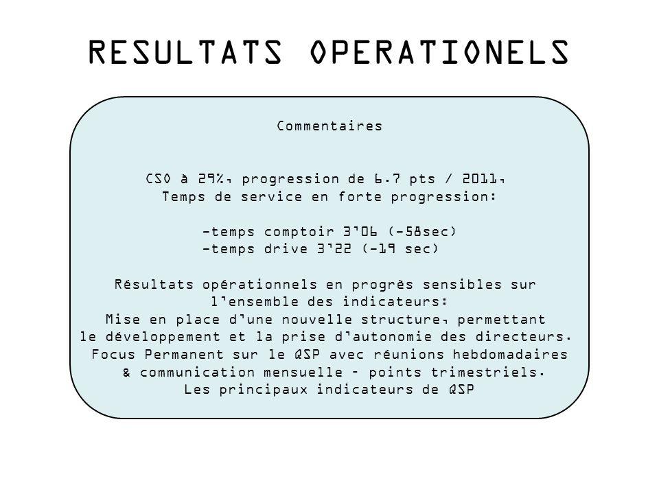 RESULTATS OPERATIONELS