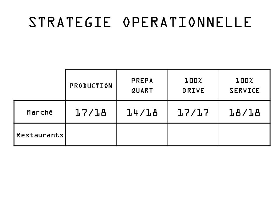 STRATEGIE OPERATIONNELLE