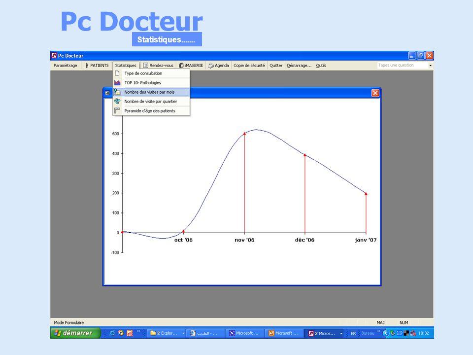 Pc Docteur Statistiques.......