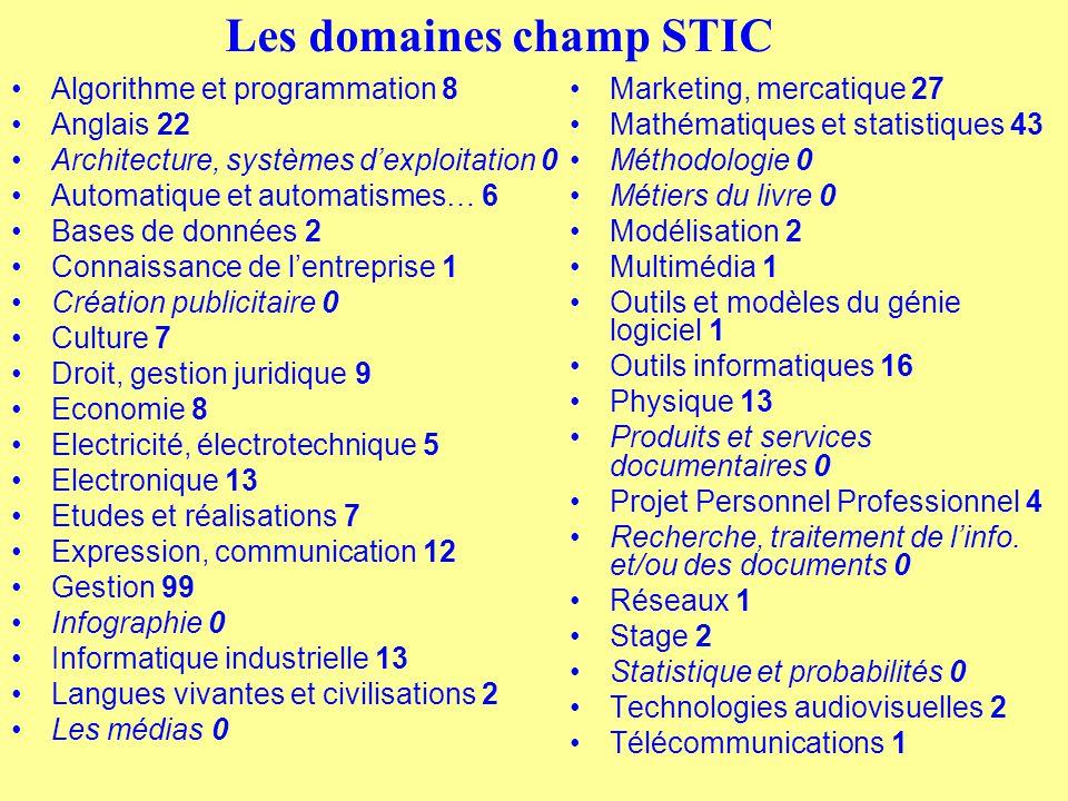 Les domaines champ STIC