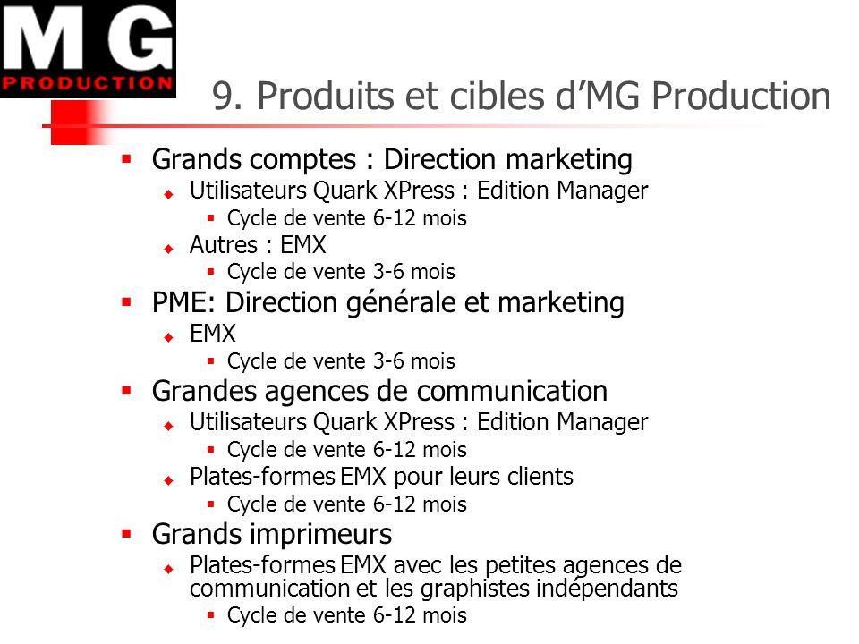 9. Produits et cibles d'MG Production