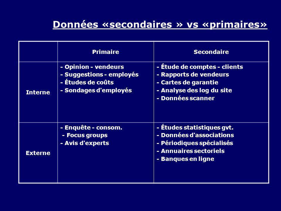 Données «secondaires » vs «primaires»