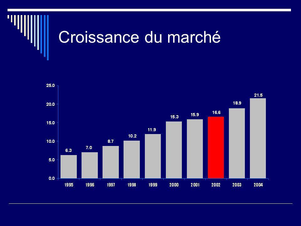 Croissance du marché